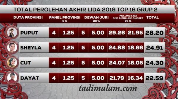 Hasil LIDA 2019 top 18 Grup 2 Tadi malam