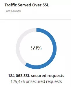 avianquests.com Traffic Served Over SSL August 2017