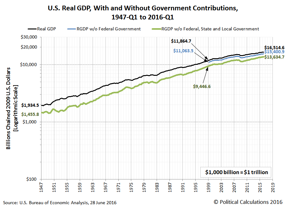 U.S. Real GDP, With and Without Government Contributions, 1947-Q1 to 2016-Q1, Chained 2009 U.S. Dollars, Logarithmic Scale
