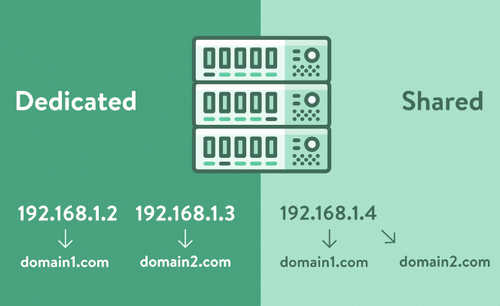 Perbedaan Antara Shared IP Address dan Dedicated IP Address