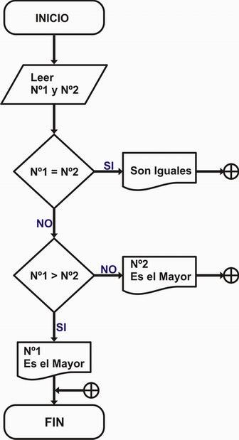 Diagrama de flujo diagrama de flujo y pseudocodigo ejemplo pseudocdigo ccuart Images