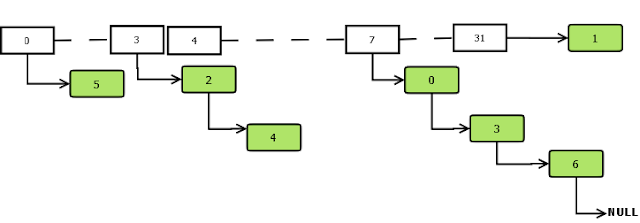 Hash Map Data Structure