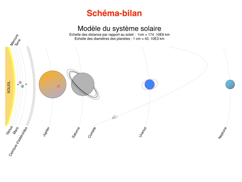 cours sur le systeme solaire pdf