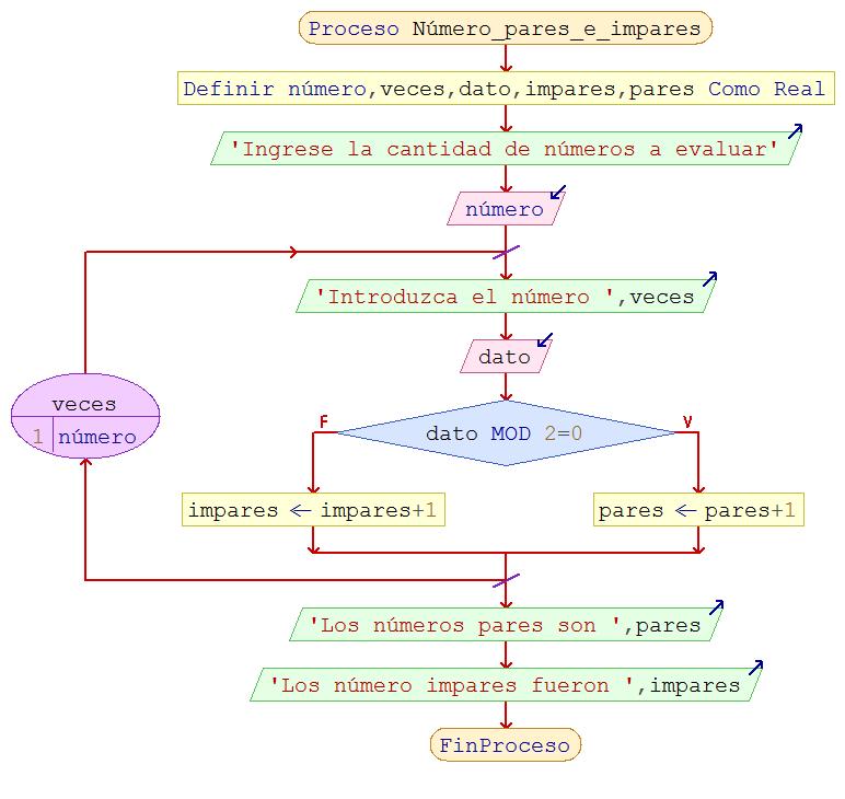 Portafolio ii practica 8 escriba un algoritmo tal que dado como datos n nmeros enteros determine cuntos de ellos son pares y cuntos impares ccuart Gallery