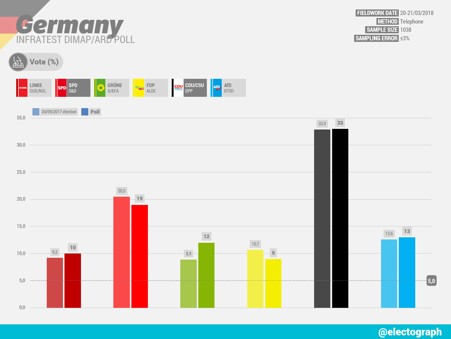 GERMANY Infratest dimap poll chart for ARD, March 2018