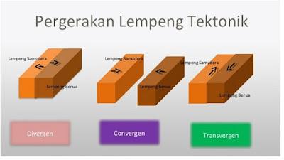 Gerakan Tektonik - pustakapengetahuan.com