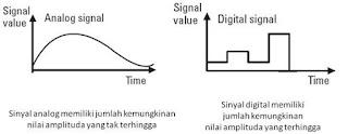adalah sinyal data dalam bentuk gelombang yang yang kontinyu Pengertian Sinyal Analog dan Sinyal Digital
