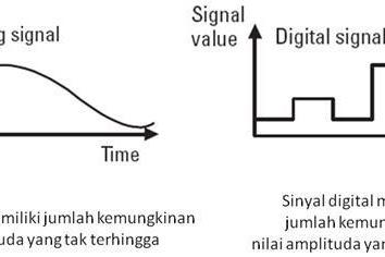 Pengertian Sinyal Analog dan Sinyal Digital