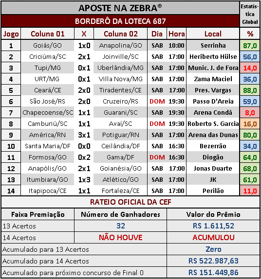 LOTECA 687 - RESULTADOS / RATEIO OFICIAL
