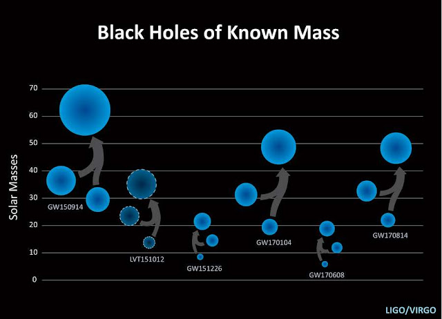 Massas conhecidas de buracos negros fundidos