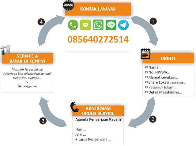 Tempat Service Laptop Pedurungan Semarang