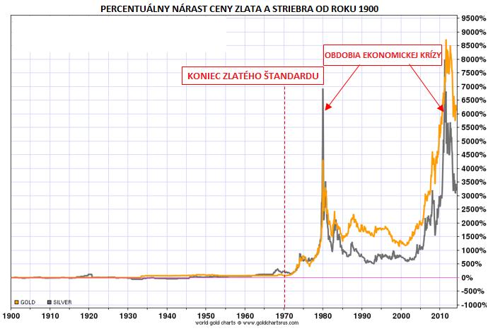 90453499b Práve teraz zaplatíte za 1 uncu zlata 65 uncami striebra. (1:65) Odhadované  celkovo vyťažené množstvo striebra je 40 miliárd uncí.
