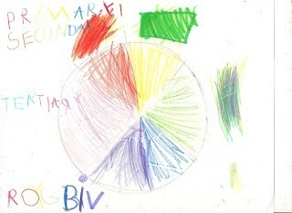 How To Make A Basic Color Wheel And Primary Art Lesson Homeschool