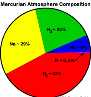 Gas composition of Mercury atmosphere