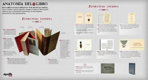 Biblioteca Escolar Domingo Lozano ·~: ANATOMÍA DEL LIBRO