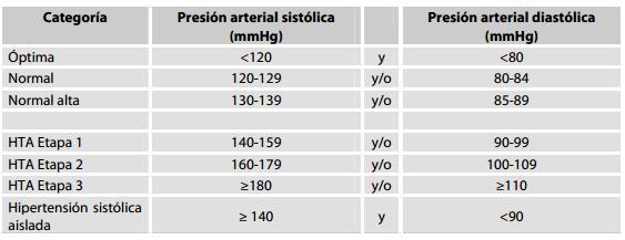 Tabla de clasificación de hipertensión de la sociedad europea
