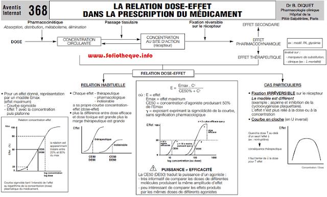 Cours PDF | La relation dose effet dans la prescription du médicament