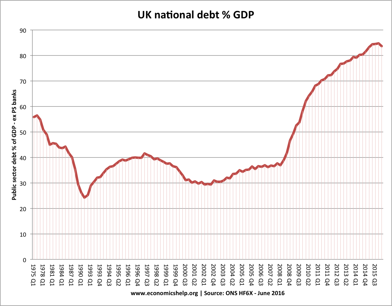 economics essays uk national debt as % of gdp continued to rise despite austerity measures of 2010 12