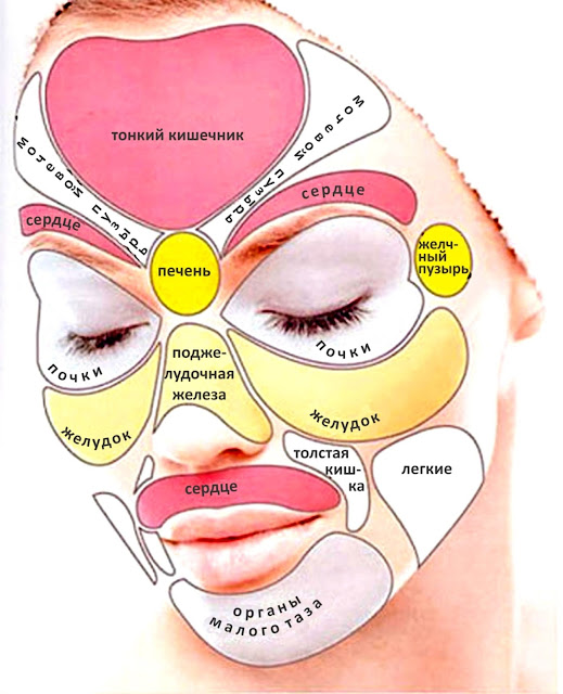Проблемы с желчным пузырем симптомы на лице