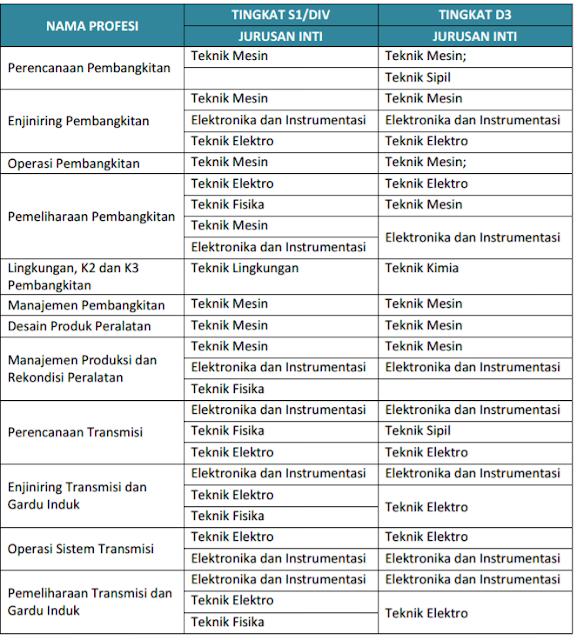 Lowongan Kerja Rekrutmen Umum PLN Tingkat S1/D-IV dan D-III Tahun 2017