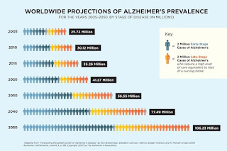 The Coming Epidemic Alzheimer's Disease Alzheimer's Reading Room