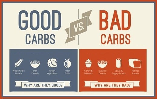 Good Carbohydrates and Bad Carbohydrates