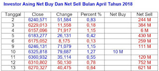 Net Buy Net Sell April 2018