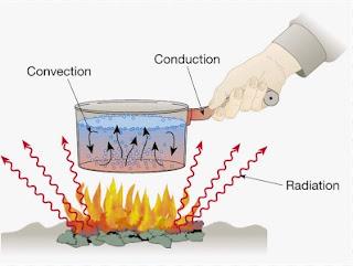 Pengertian Konduksi, Konveksi, Radiasi dan contohnya