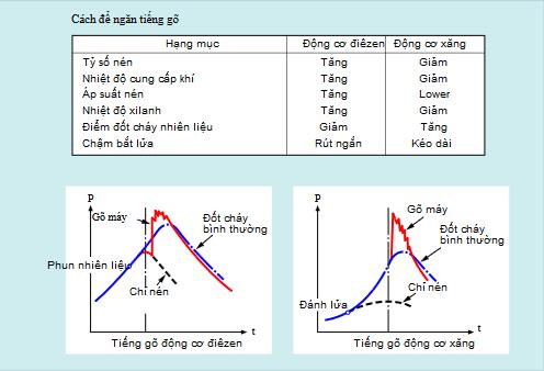 So sánh giữa tiếng gõ động cơ điêzen và tiếng gõ động cơ xăng