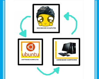 Pengertian Hardware, Software dan Brainware beserta Contohnya