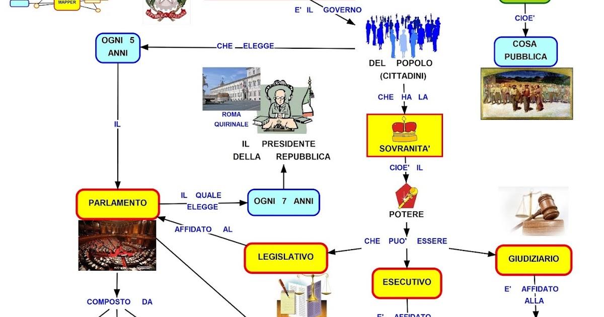 Mappa concettuale repubblica italiana for Repubblica parlamentare italiana