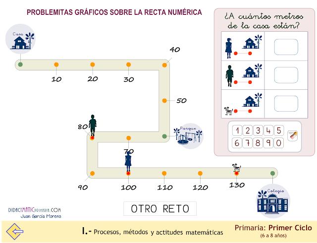 Problemitas gráficos sobre la recta numérica