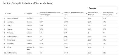 Skin Cancer-Index 2018 - 10 países com mais novos casos de cancro de pele por população