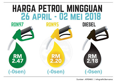 Harga terbaru petrol 29 April - 2 Mei 2018