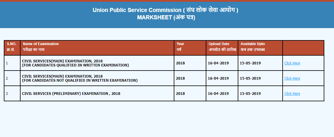 UPSC CSE 2018 Marks for All Candidates