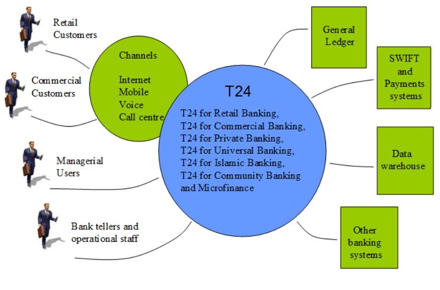 Amirul Islam: Introduction to TEMENOS T24
