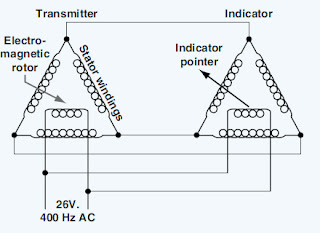 Remote Sensing and Indication - Instrument System