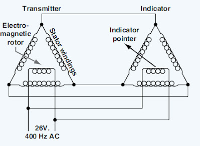 Aircraft Remote Sensing and Indication Instruments