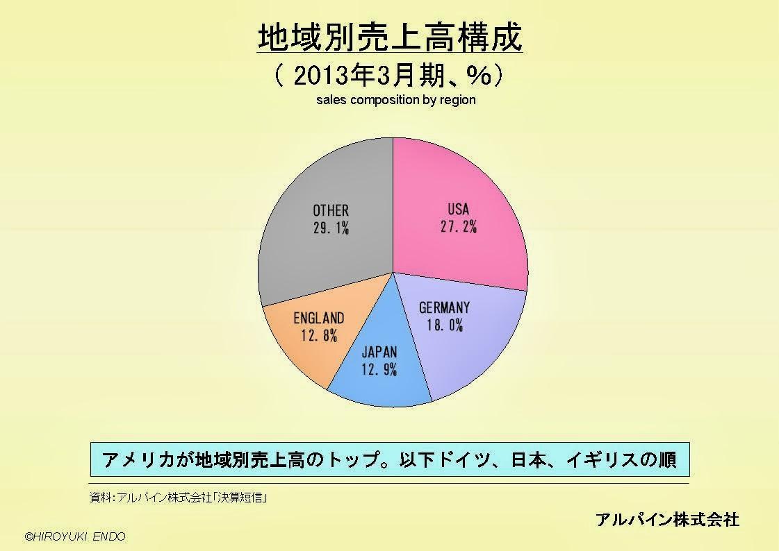 アルパイン株式会社の地域別売上高構成