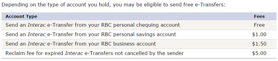 加国理财: RBC的免费 Interac e-Transfer