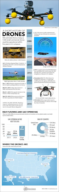 a short history of drones infographic