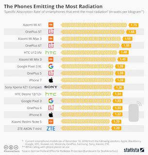 Daftar radiasi smartphone tertinggi
