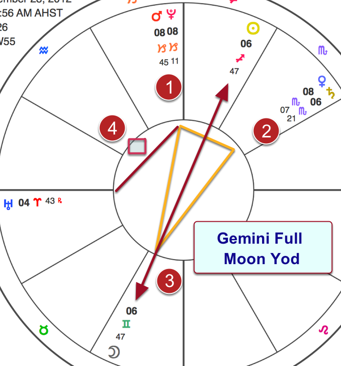 Eclipses and Yods May Validate the Time of Birth
