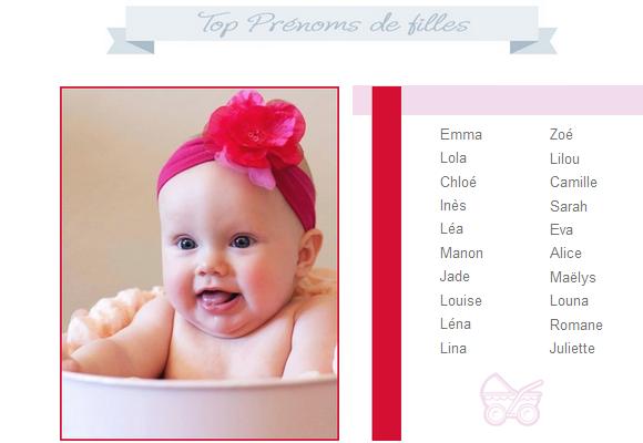 mon joli coeur quels sont les pr 233 noms les plus donn 233 s en 2014
