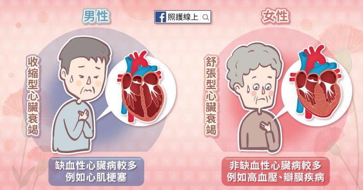 女性心臟衰竭的型態和男性的差別