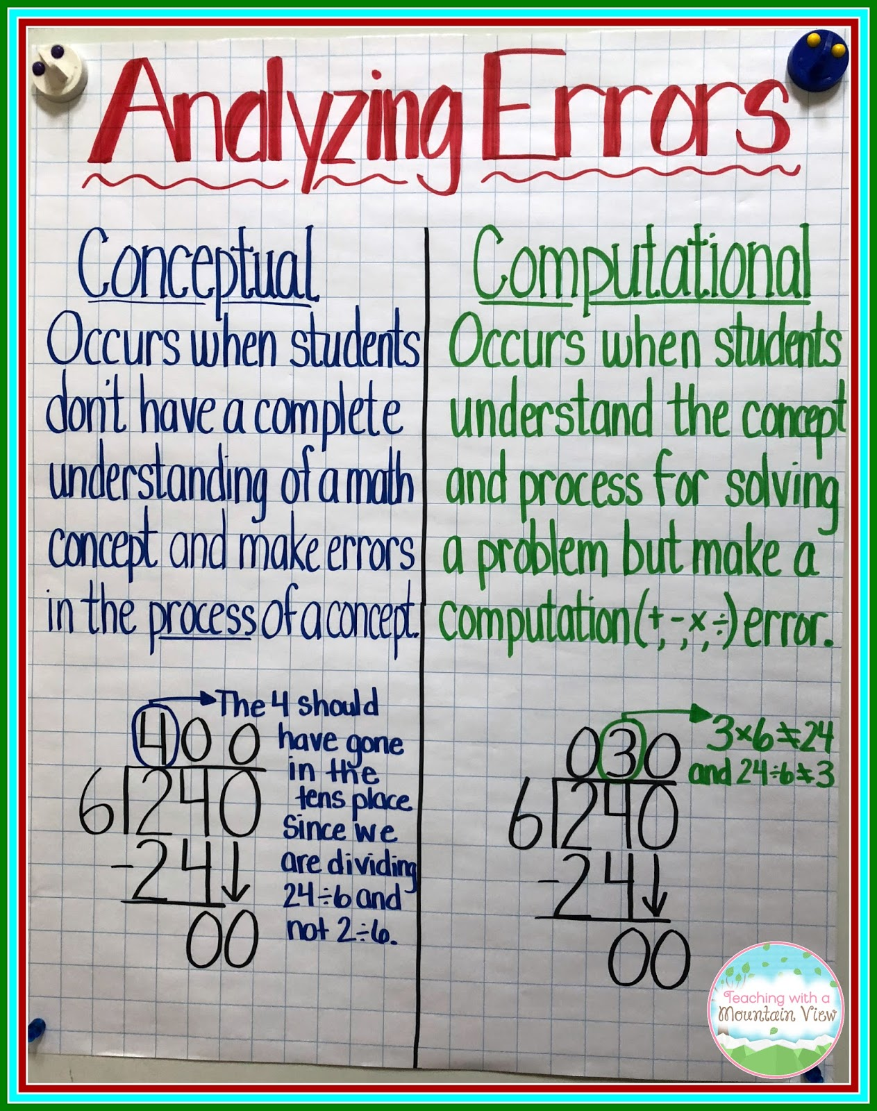 Teaching With A Mountain Viewyzing Math Errors