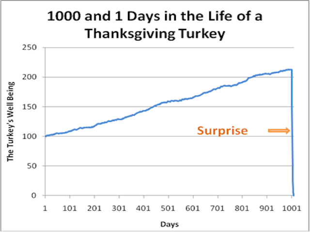 Repost: Nassim Taleb, Thanksgiving Turkeys, and Inverse VIX ETFs