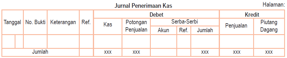 Jurnal Penerimaan Kas (Cash Receipt Journal)