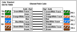ethernet skema