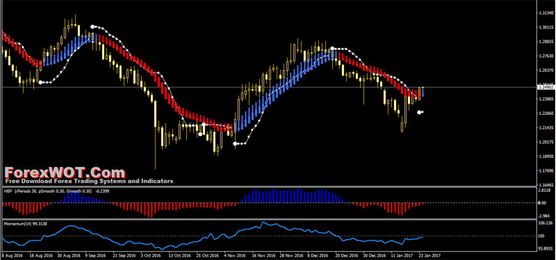 forex trend momentum trading